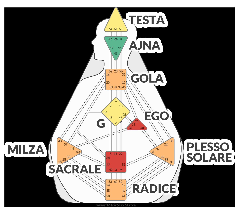 I Nove Centri del Corpo Grafico