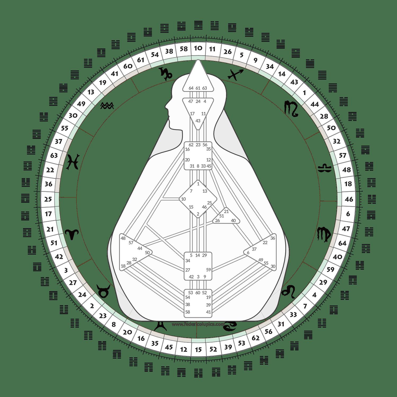 Corpo Grafico e Mandala del Rave Human Design